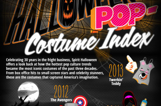 Most Popular Halloween Costumes In the Past 30 Years