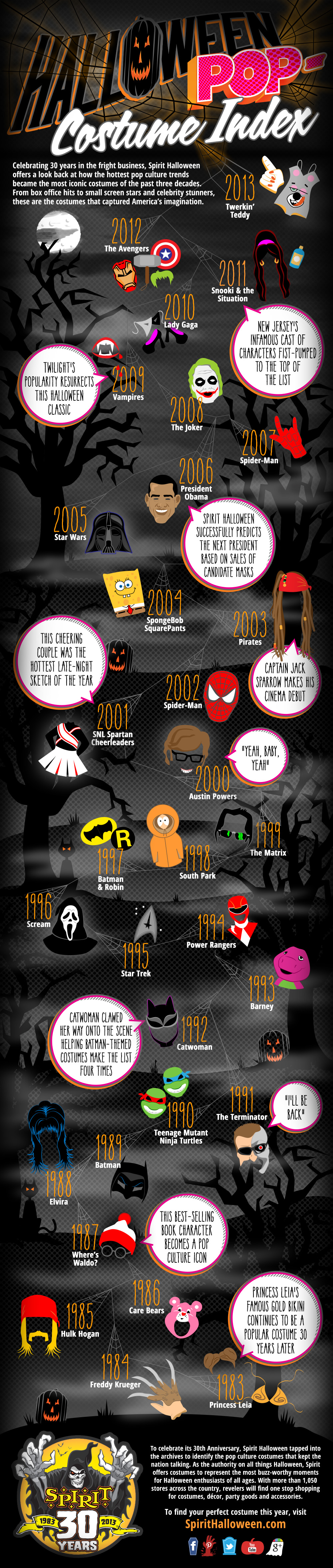 Most Popular Halloween Costumes In the Past 30 Years - This Years Halloween