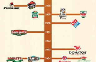 Super Informational Pizza Timeline