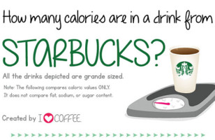 How Starbucks Calories Compare To Other Foods