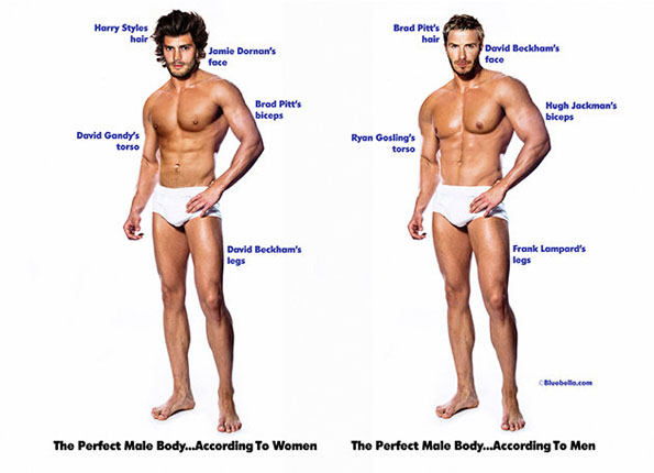 Ideal Male Body According Women