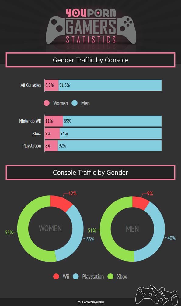 gamers-statstics-youpron-3