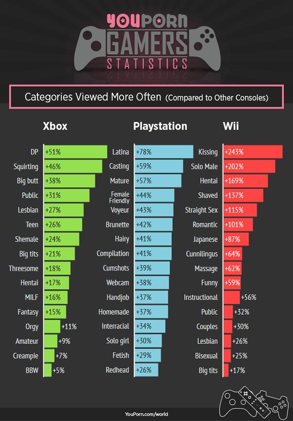 gamers-statstics-youpron-4