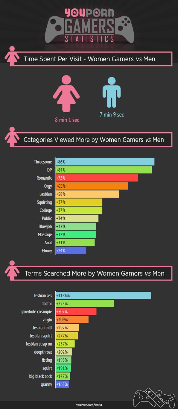 gamers-statstics-youpron-5