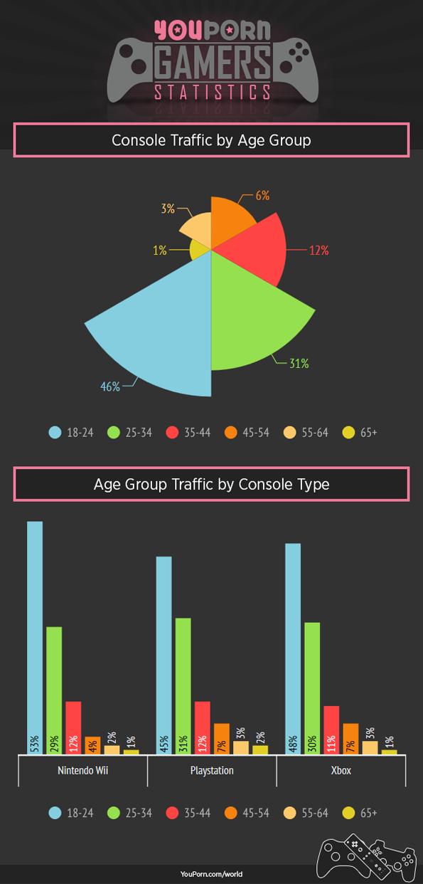 gamers-statstics-youpron-6